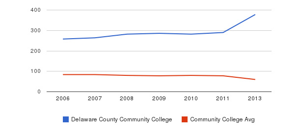Delaware County Community College Total Faculty&nbsp(2006-2013)