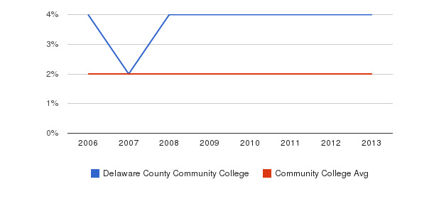 Delaware County Community College Asian&nbsp(2006-2013)