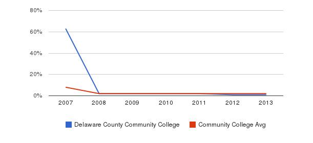 Delaware County Community College More&nbsp(2007-2013)