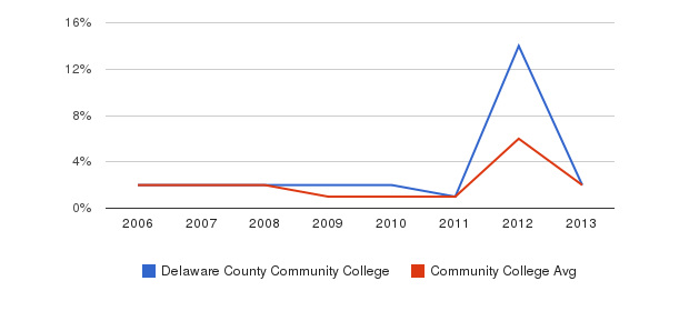 Delaware County Community College non_resident&nbsp(2006-2013)