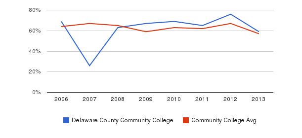 Delaware County Community College White&nbsp(2006-2013)