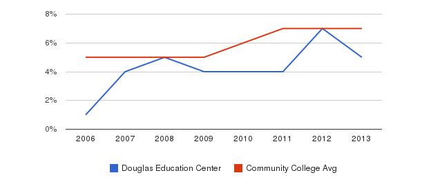 Douglas Education Center Hispanic&nbsp(2006-2013)