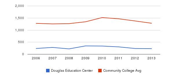 Douglas Education Center Total Enrollment&nbsp(2006-2013)