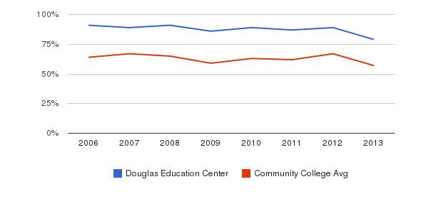 Douglas Education Center White&nbsp(2006-2013)