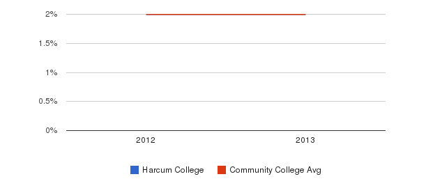 Harcum College More&nbsp(2012-2013)
