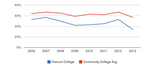Harcum College White&nbsp(2006-2013)