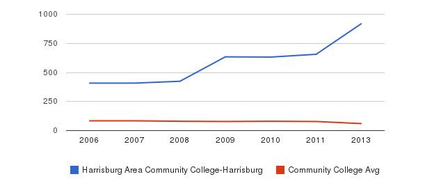 Harrisburg Area Community College-Harrisburg Total Faculty&nbsp(2006-2013)