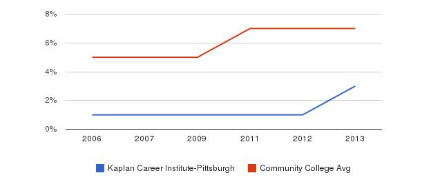 Kaplan Career Institute-Pittsburgh Hispanic&nbsp(2006-2013)