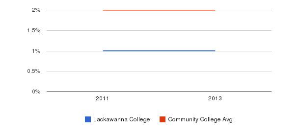 Lackawanna College More&nbsp(2011-2013)