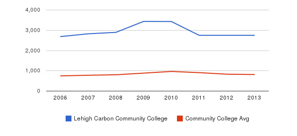 Lehigh Carbon Community College Full-Time Students&nbsp(2006-2013)