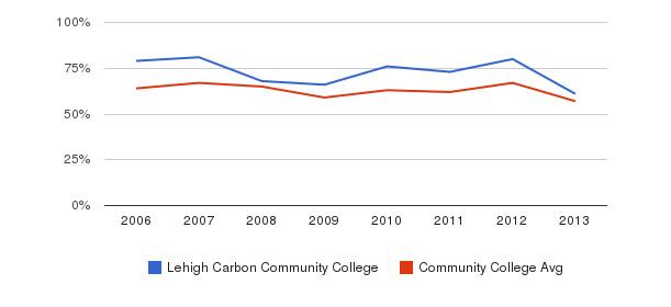 Lehigh Carbon Community College White&nbsp(2006-2013)