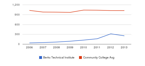 Berks Technical Institute Part-Time Students&nbsp(2006-2013)