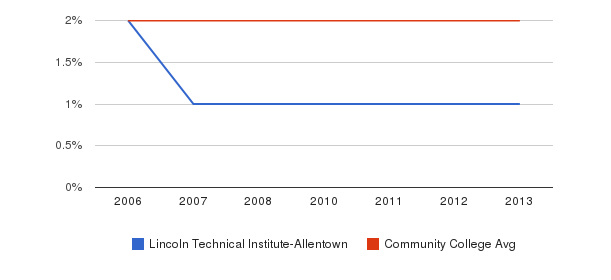 Lincoln Technical Institute-Allentown Asian&nbsp(2006-2013)