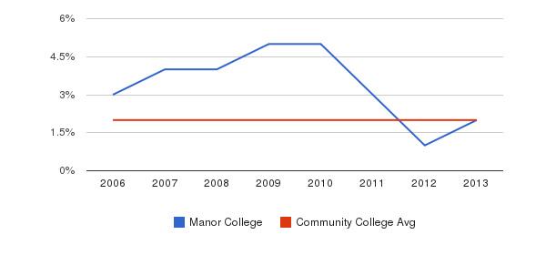 Manor College Asian&nbsp(2006-2013)