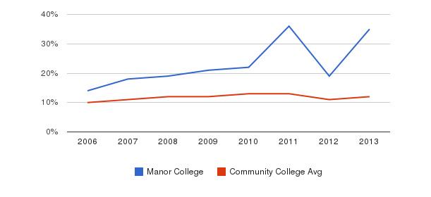 Manor College Black&nbsp(2006-2013)
