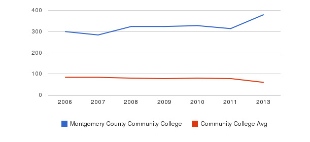 Montgomery County Community College Total Faculty&nbsp(2006-2013)