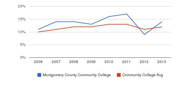 Montgomery County Community College Black&nbsp(2006-2013)