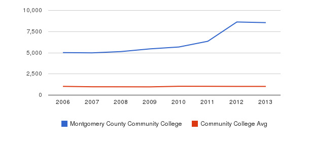 Montgomery County Community College Part-Time Students&nbsp(2006-2013)