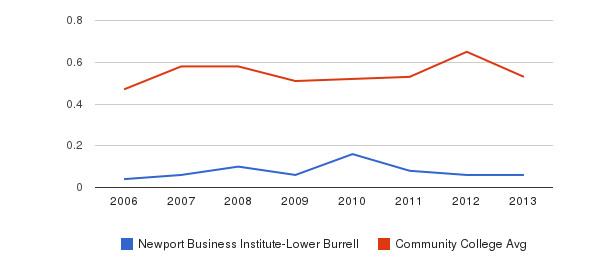 Newport Business Institute-Lower Burrell Diversity Score&nbsp(2006-2013)