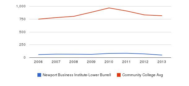 Newport Business Institute-Lower Burrell Full-Time Students&nbsp(2006-2013)