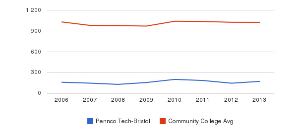 Pennco Tech-Bristol Part-Time Students&nbsp(2006-2013)