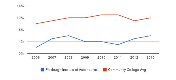 Pittsburgh Institute of Aeronautics Black&nbsp(2006-2013)