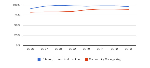 Pittsburgh Technical Institute % Students Receiving Some Financial Aid&nbsp(2006-2013)