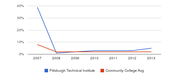 Pittsburgh Technical Institute More&nbsp(2007-2013)