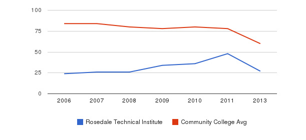 Rosedale Technical Institute Total Faculty&nbsp(2006-2013)
