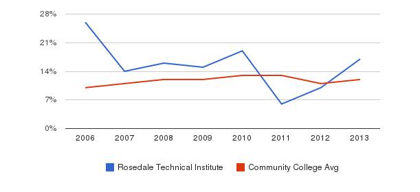 Rosedale Technical Institute Black&nbsp(2006-2013)