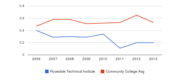 Rosedale Technical Institute Diversity Score&nbsp(2006-2013)