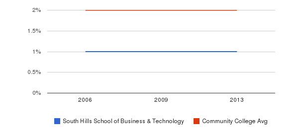 South Hills School of Business & Technology Asian&nbsp(2006-2013)