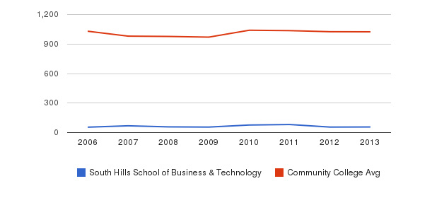 South Hills School of Business & Technology Part-Time Students&nbsp(2006-2013)