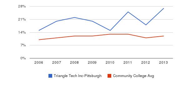 Triangle Tech Inc-Pittsburgh Black&nbsp(2006-2013)