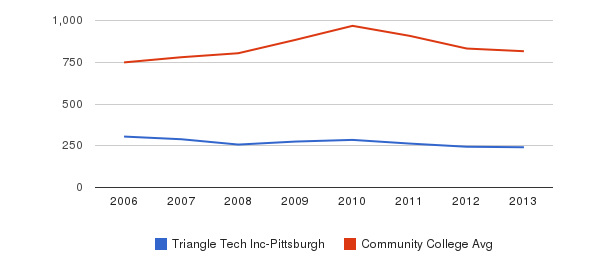 Triangle Tech Inc-Pittsburgh Full-Time Students&nbsp(2006-2013)