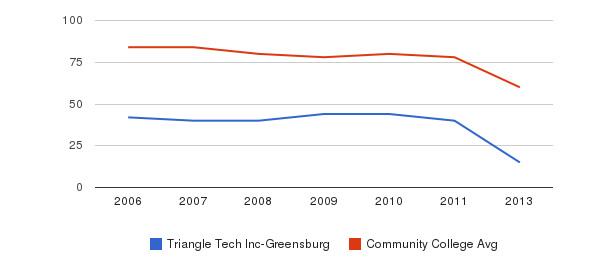 Triangle Tech Inc-Greensburg Total Faculty&nbsp(2006-2013)