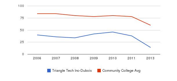 Triangle Tech Inc-Dubois Total Faculty&nbsp(2006-2013)