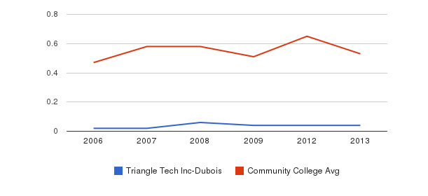 Triangle Tech Inc-Dubois Diversity Score&nbsp(2006-2013)