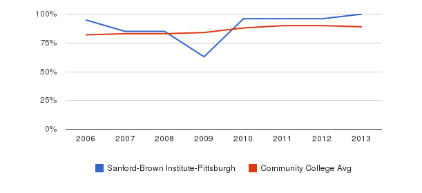 Sanford-Brown Institute-Pittsburgh % Students Receiving Some Financial Aid&nbsp(2006-2013)