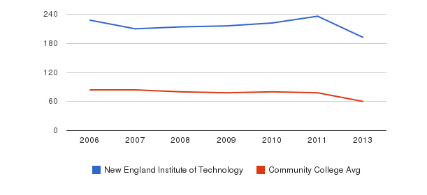New England Institute of Technology Total Faculty&nbsp(2006-2013)