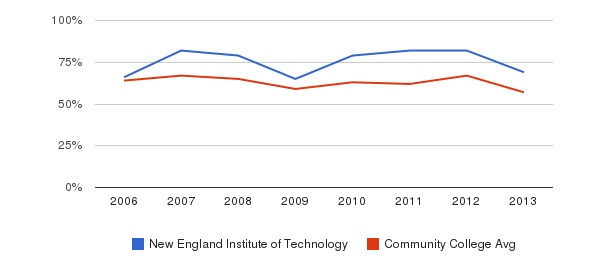 New England Institute of Technology White&nbsp(2006-2013)