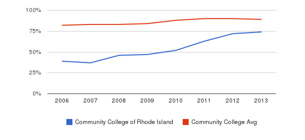 Community College of Rhode Island % Students Receiving Some Financial Aid&nbsp(2006-2013)