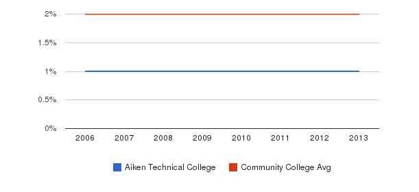 Aiken Technical College Asian&nbsp(2006-2013)