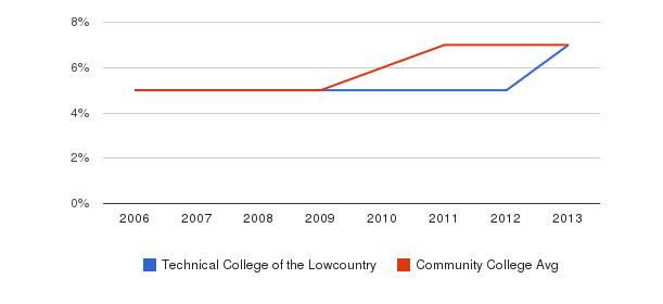Technical College of the Lowcountry Hispanic&nbsp(2006-2013)
