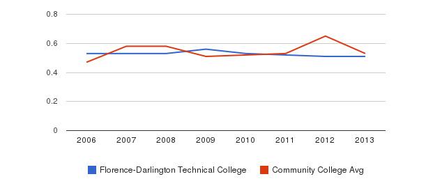 Florence-Darlington Technical College Diversity Score&nbsp(2006-2013)