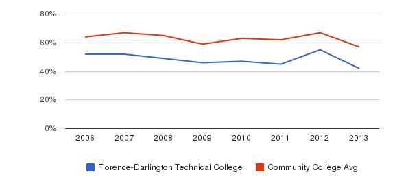 Florence-Darlington Technical College White&nbsp(2006-2013)