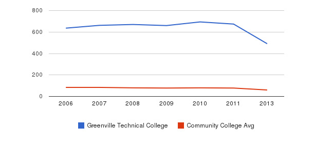 Greenville Technical College Total Faculty&nbsp(2006-2013)