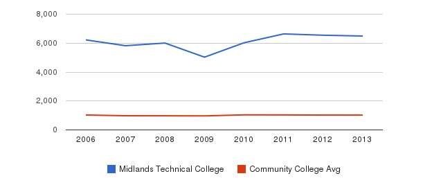 Midlands Technical College Part-Time Students&nbsp(2006-2013)