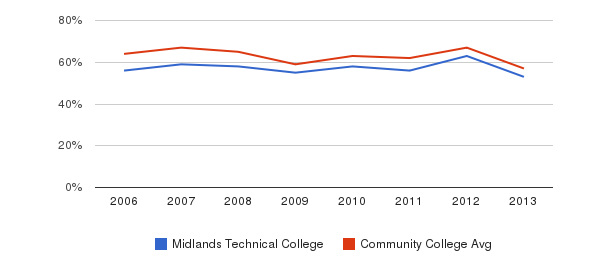 Midlands Technical College White&nbsp(2006-2013)