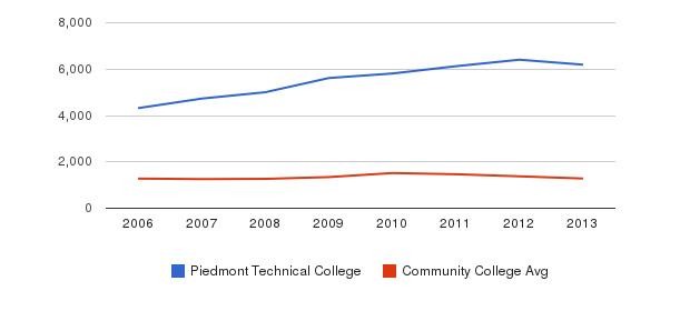 Piedmont Technical College Total Enrollment&nbsp(2006-2013)
